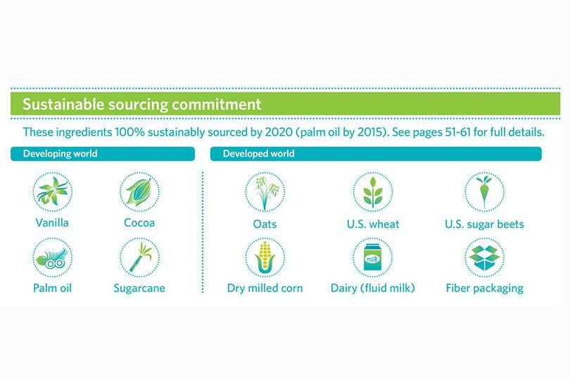sustainable sourcing committment