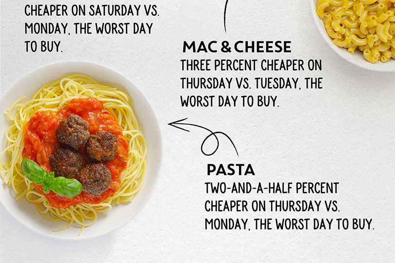 ibotta college infographic mac & cheese and pasta on thursdays
