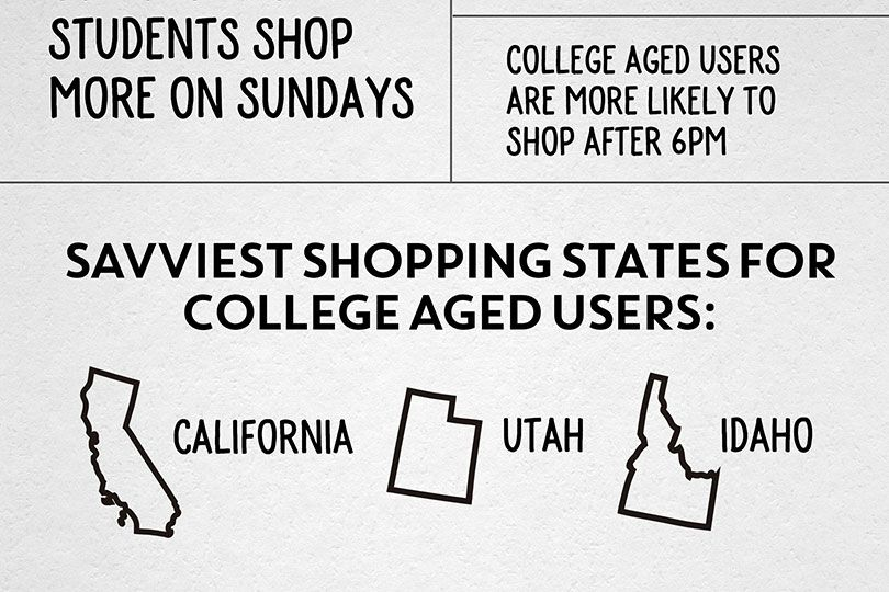 ibotta college infographic saviest shoppers for college aged users