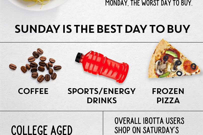 ibotta college infographic sunday is the best day to buy
