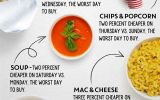ibotta college infographic soup on saturdays